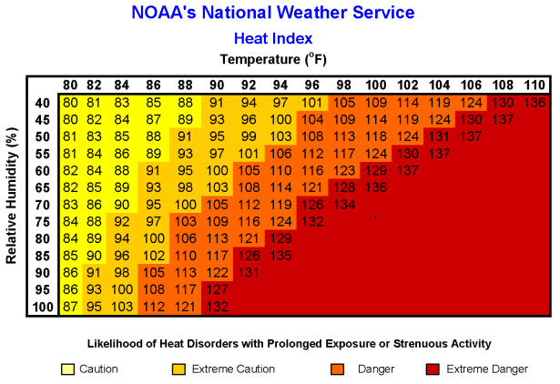 NOAAs Nation Weather Service Heat Index Chart